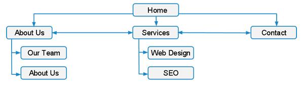 Structura linkurilor optima a linkurilor