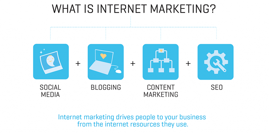 Ce inseamna Internet Marketing